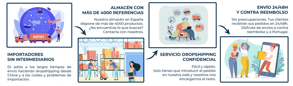 interprices servicio dropshipping